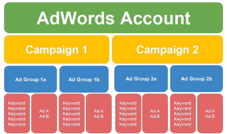 Perchè assumere un consulente Adwords